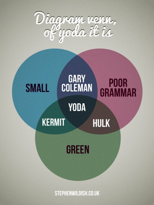 The Nerd Code - Google+ - #yoda   #venn Diagramm venn, of yoda it is. …